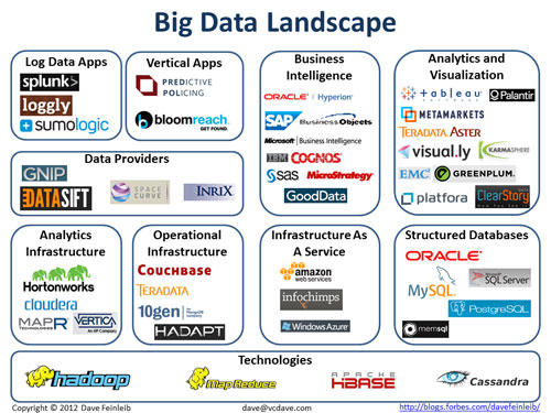 Big Data Landscape - Forbes