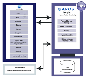 APOS Insight Architecture