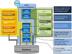 APOS Location Intelligence Architecture