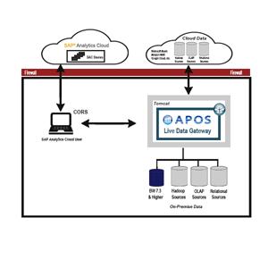 APOS Live Data Gateway - SAP BI Extended Data Connectivity