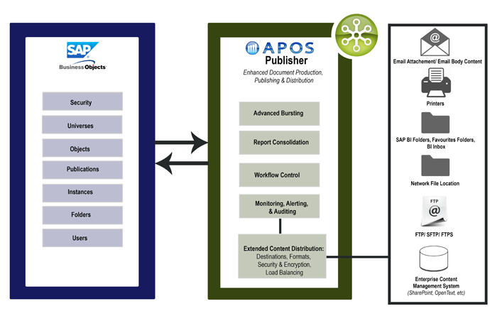 APOS Publisher Architecture