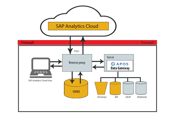 APOS Data Gateway Architecture for SAP BOC