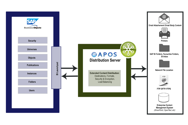 APOS Distribution Server SAP BI Launchpad Integration