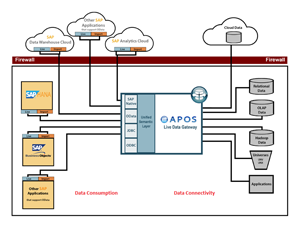 APOS Live Data Gateway Architecture