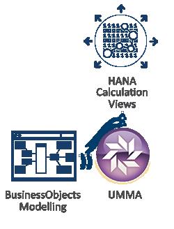 UMMA to Translate SAP BusinessObjects modelling to SAP HANA Calculation Views