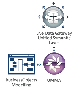 UMMA and Live Data Gateway to Translate SAP BusinessObjects modelling to an independent symantic layer